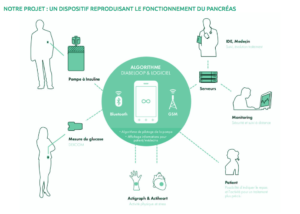 solution diabeloop pour traitement diabète.pancrés artificiel.